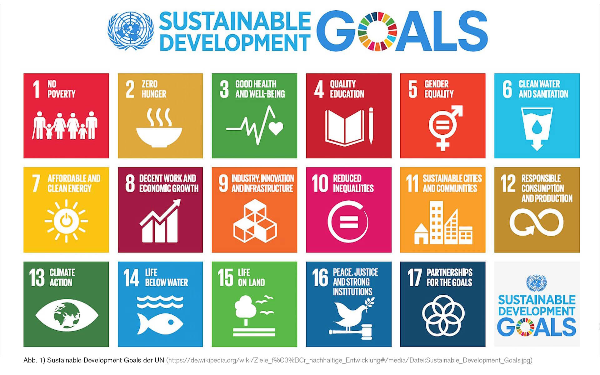 Gesunde Nachhaltigkeit? Wann nachhaltige Gestaltung gesundheitsfördernd ist und gesundheitsfördernde Gestaltung nachhaltig.